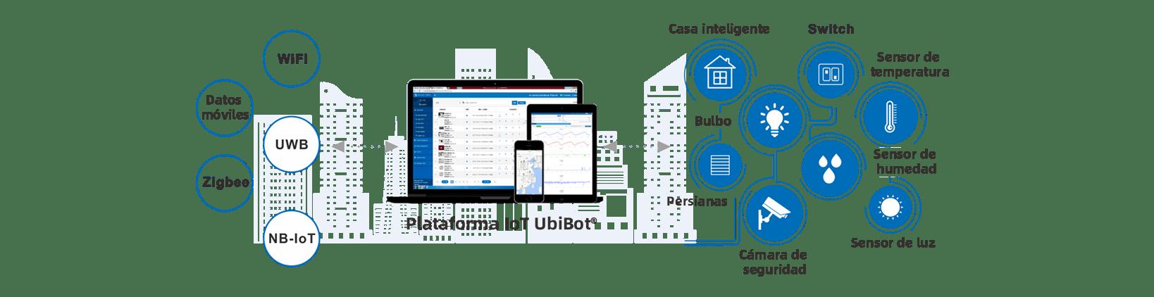 Explore the UbiBot IoT Platform