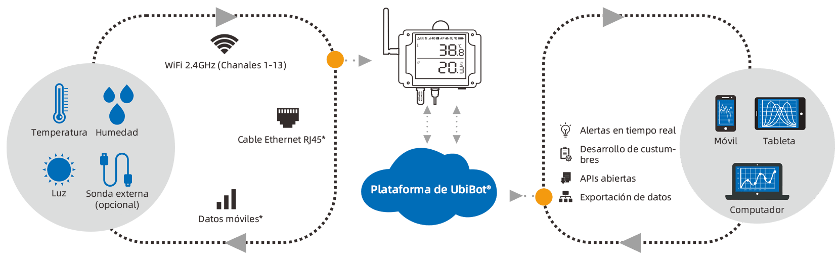 Cloud-based temperature and humidity monitor