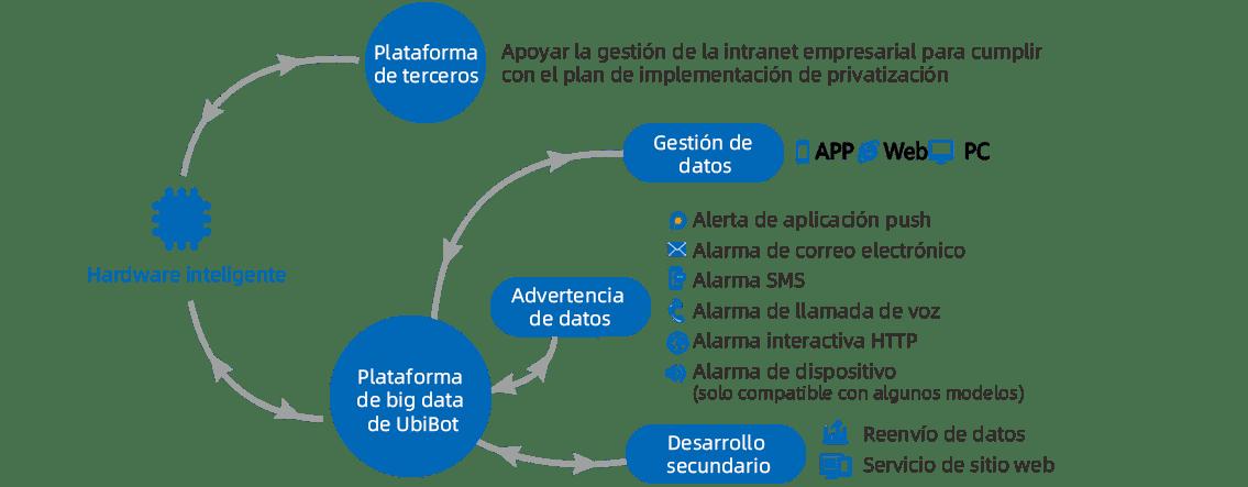 Construyendo un ecosistema inteligente de IoT
