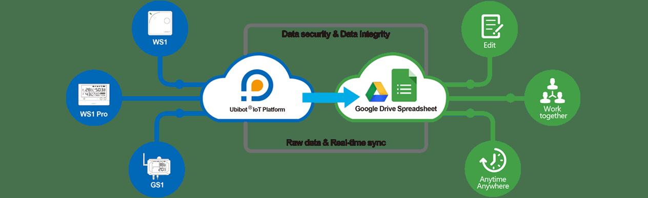 google drive Intranet