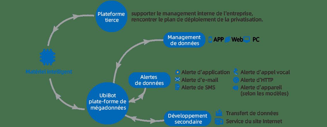 Construire un écosystème intelligent d'IdO