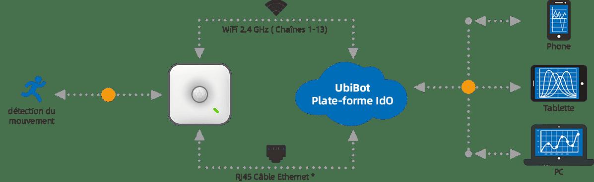 Connectez-vous à la plateforme cloud de l'Internet des objets