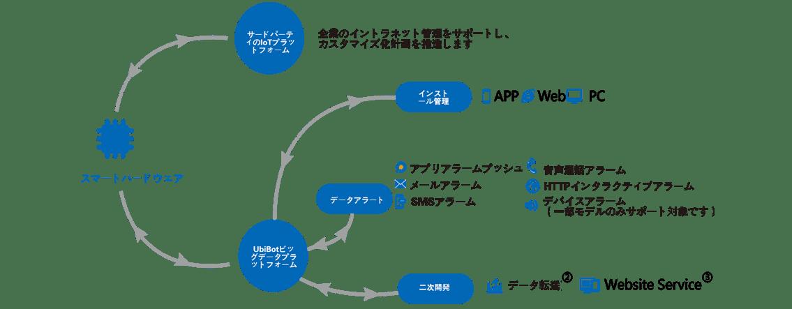 IoTのインテリジェントエコシステムの構築