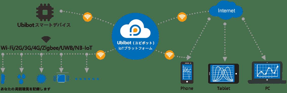 How does UbiBot work?